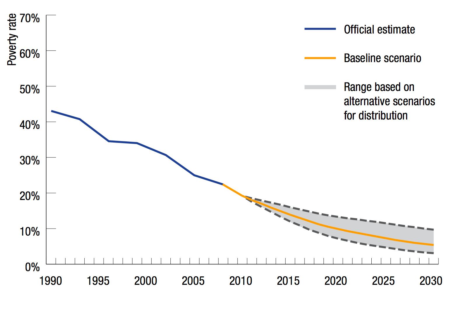 Global Extreme Poverty