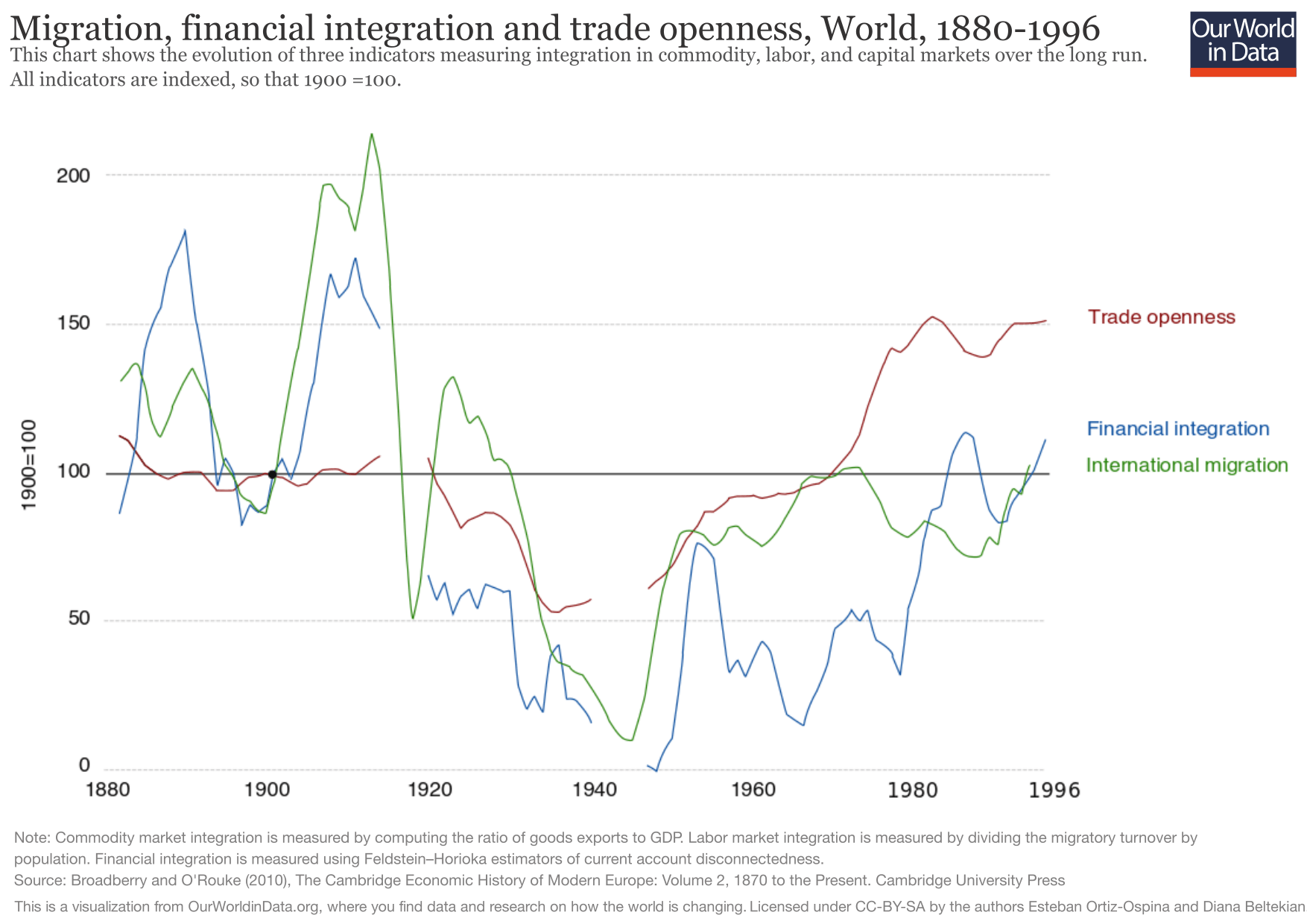 Trade And Globalization