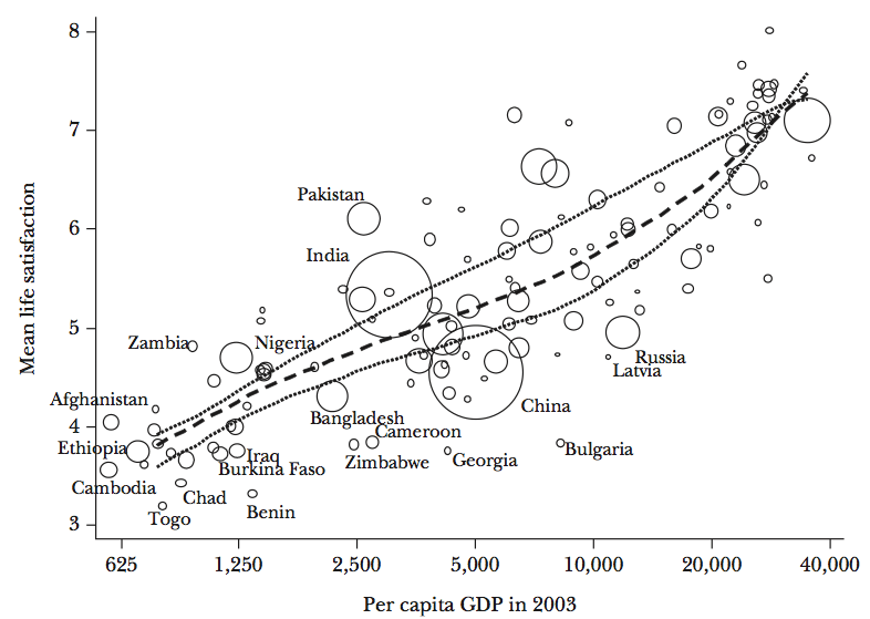 Each Doubling of GDP is Associated with a Constant Increase in Life Satisfaction - Deaton