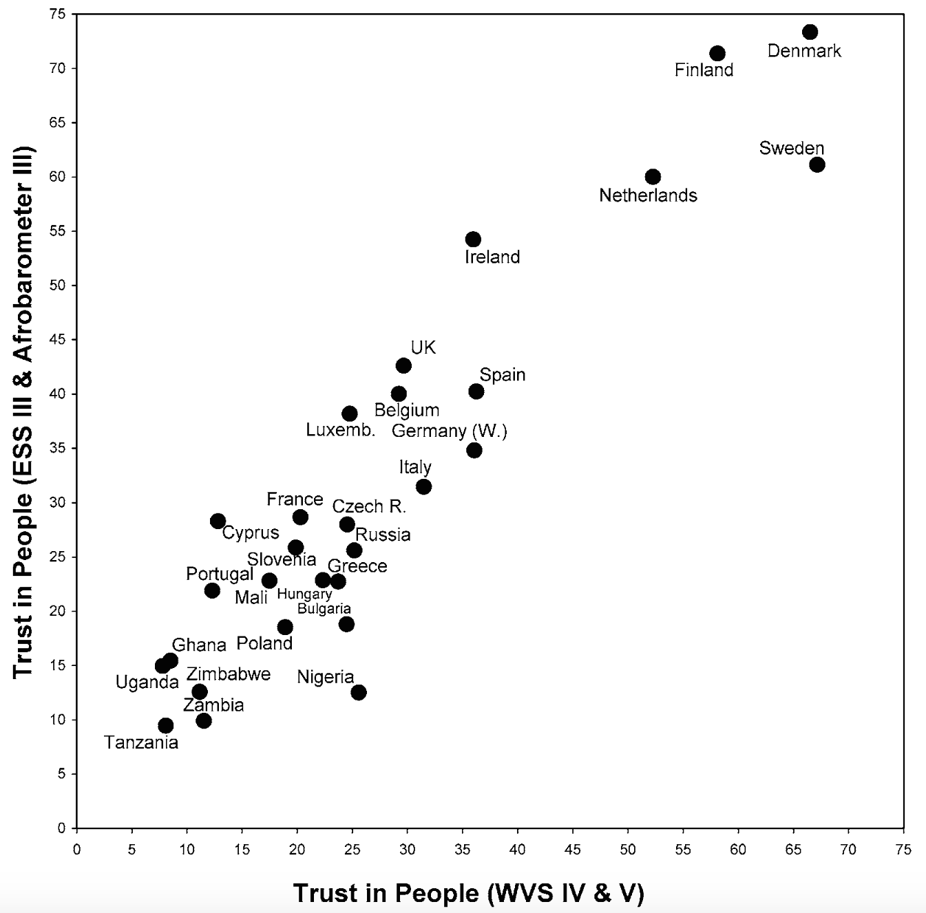 Inglehart and Welzel 2010 Interpersonal trust levels