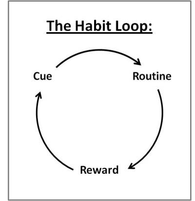 Cue-->Routine-->Reward