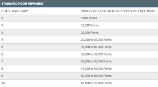 Hilton Categories