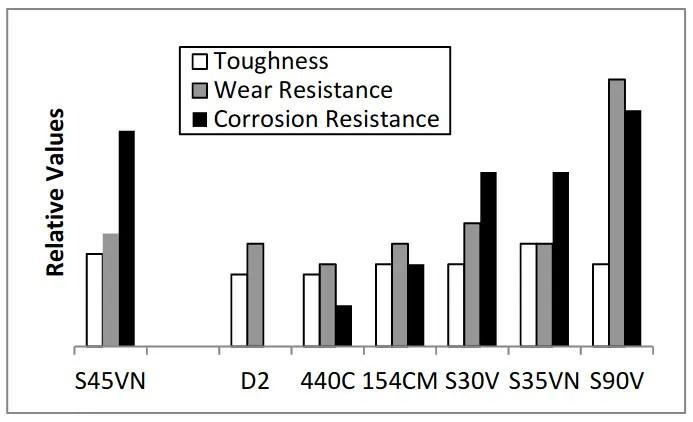 Tool-Steel-Comparograph-CPM-S45VN-Datenblatt