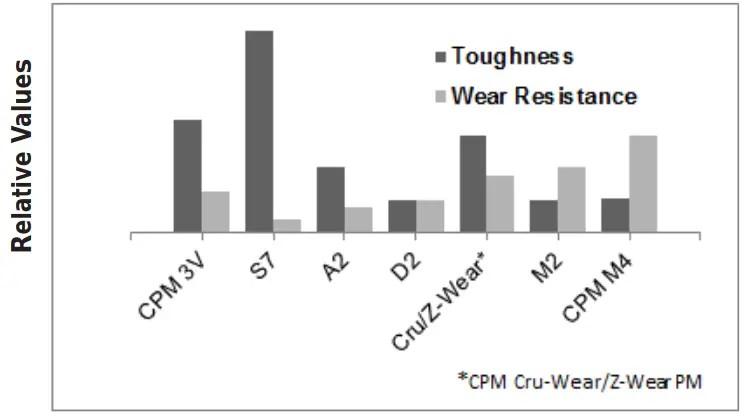 Tool-Steel_Comparagraph-CPM-3V-Datenblatt