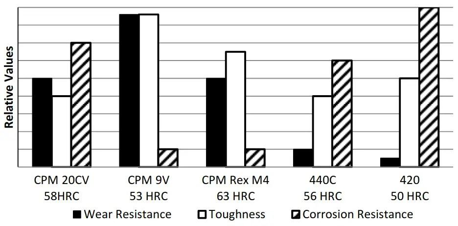 Tool-Steel-Comparograph-CPM-20CV-Datenblatt