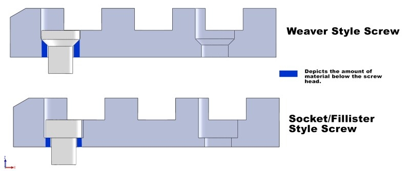 Illustration of the amount material below the screw head