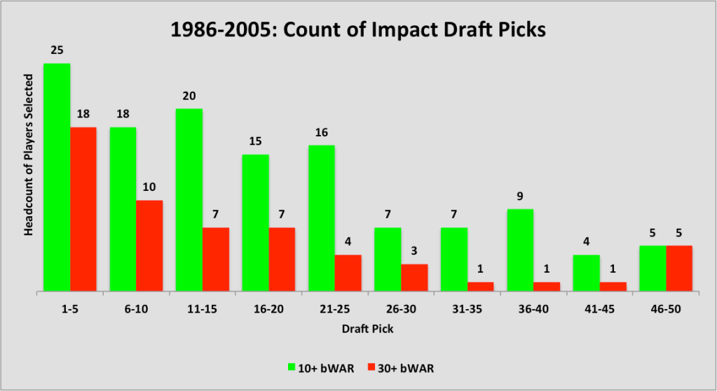 1986-2005 Draft Pick bar chart
