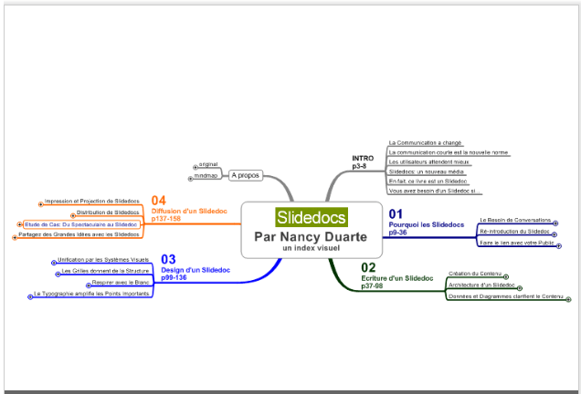 SlideDocs Nancy Duarte Présentation Document mindmap