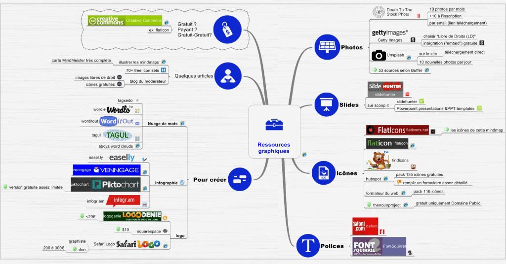 mindmap ressources gratuites visuels gratuits