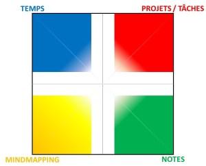 formation temps projets notes mindmap outils numériques productivité