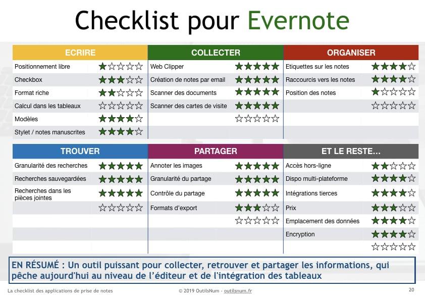 Checklist Evernote