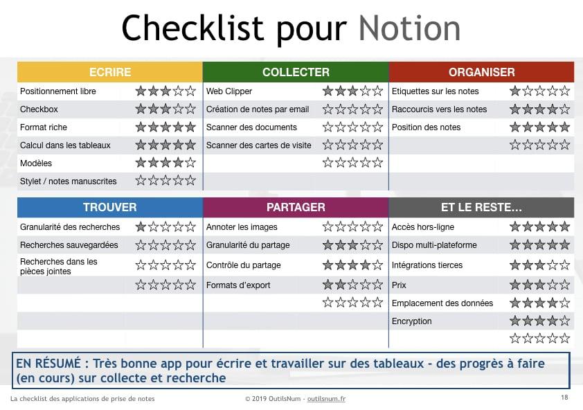 Checklist Notion