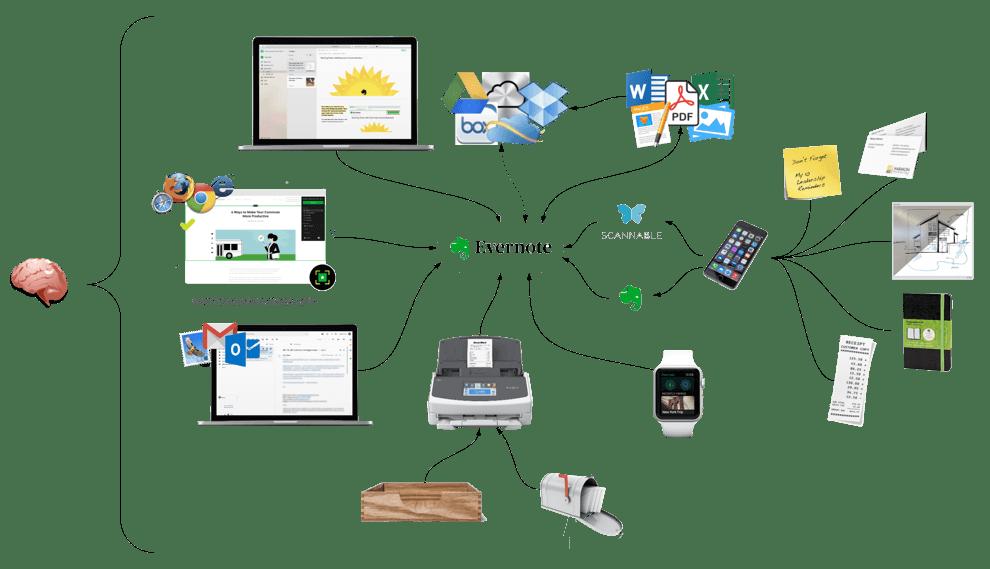 Evernote Système GTD