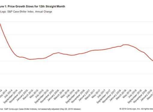 Habitação: mercado norte-americano tende a normalizar
