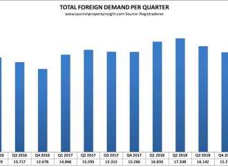 Estrangeiros compram menos casas em Espanha