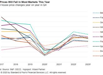 Preços das casas em Portugal irão cair 2,5% em 2020