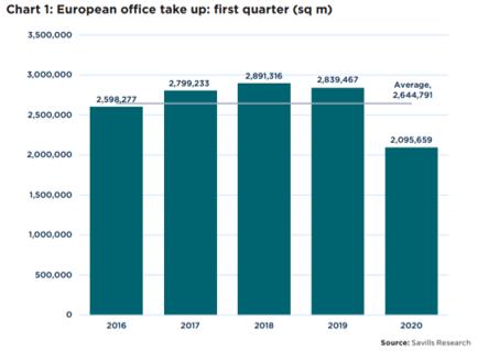 Escritórios: investimento aumentou no 1º trimestre