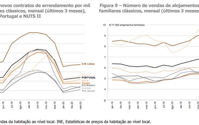 Venda de casas em Portugal cai 2%