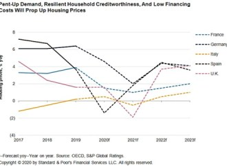 Preços das casas em Portugal vão cair em 2020