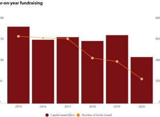 Capital levantado para investimentos imobiliários caiu 32%