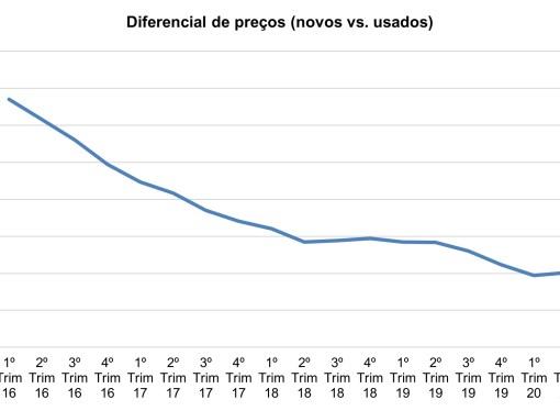 Preços das casas: novas vs. usadas