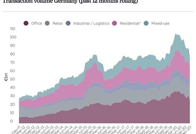 Investimento imobiliário na Alemanha caiu 14%