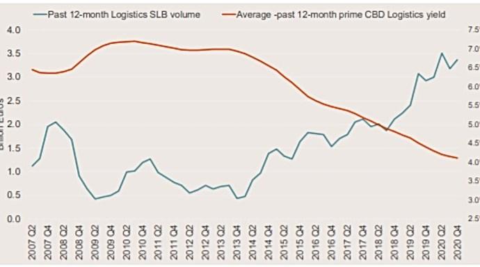 Operações de Sale & Leaseback caíram 10%