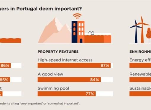 O que é que os compradores procuram numa casa?