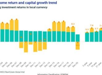 Rentabilidade do imobiliário em Portugal negativa em 2020