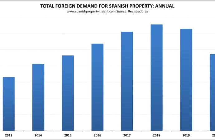 Compra de casas por estrangeiros afundou em Espanha
