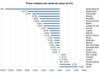 Preço das casas em Lisboa caiu 2,4%