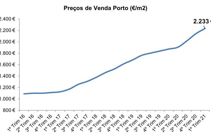 Preço das casas no Porto não para de subir