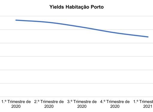 Yields na habitação no Porto com forte quebra