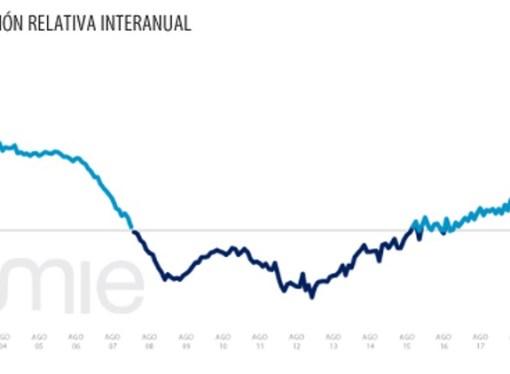 Valor das casas em Espanha aumentou 5,2%