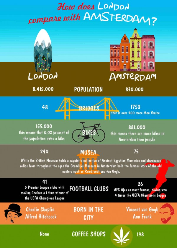 London or Amsterdam Infographic