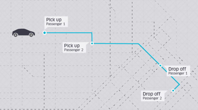 How uberPOOL works