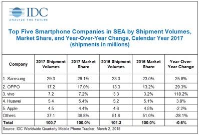 Top Five Smartphone Companies in Southeast Asia