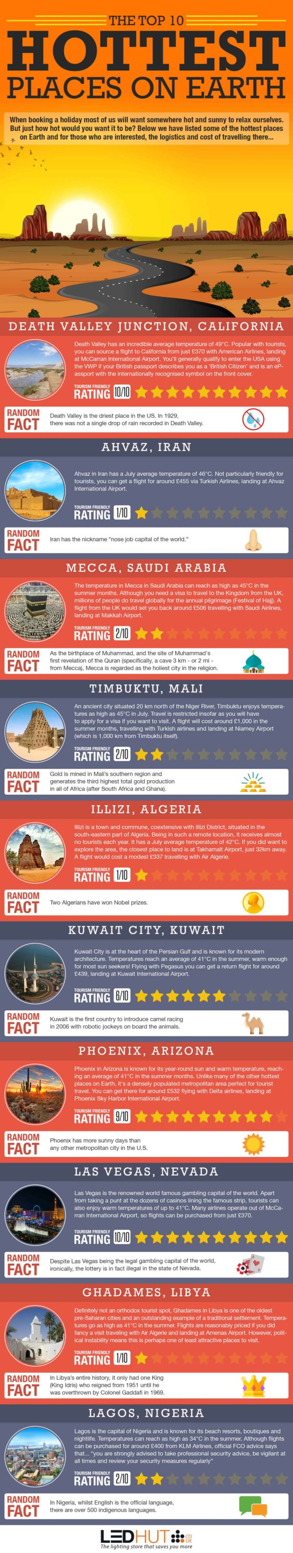The top 10 hottest places on Earth