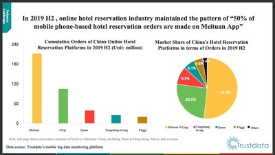 Landscape of the online hotel reservation industry in H2 2019