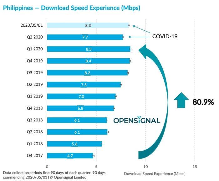 Philippines 4G Smart Download Speed