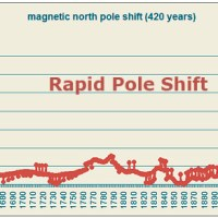 Russia Issues Grim Report On North American Magnetic Anomaly