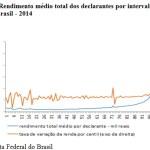 A brutal desigualdade brasileira, em novos dados