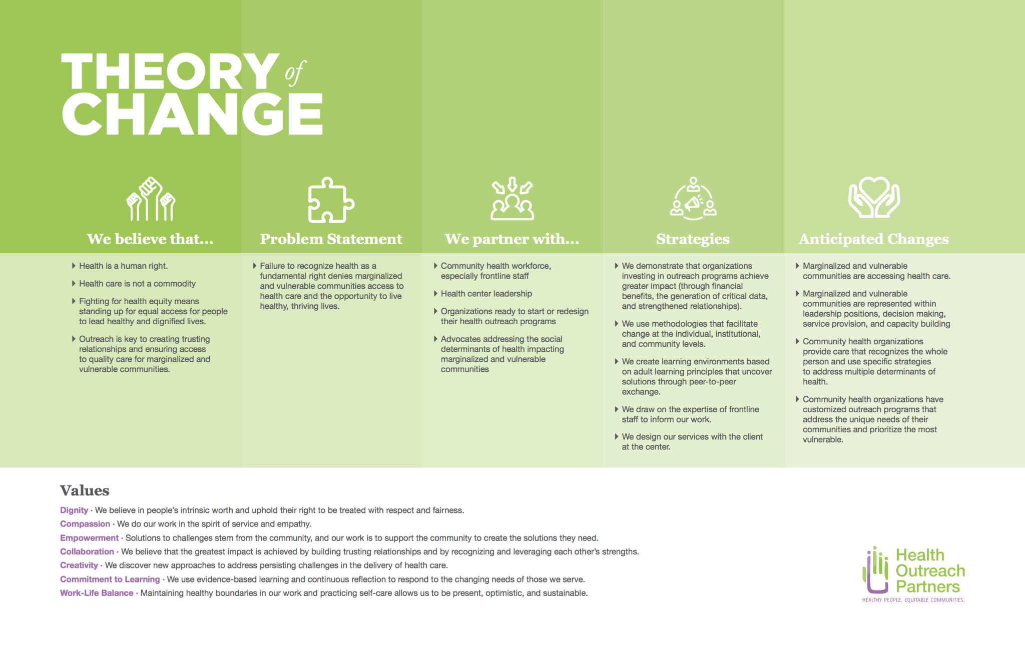 Hop S Theory Of Change