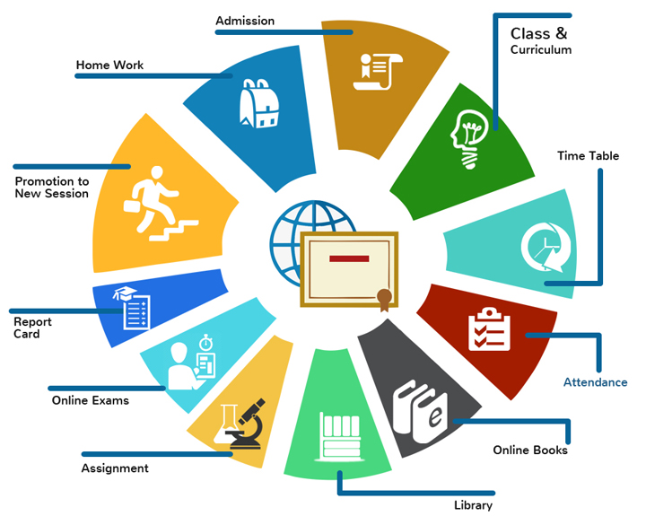 School Management System By Outshine Solutions