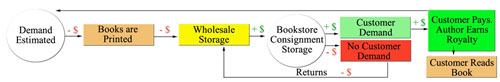 Inventory-Driven Business Model for the Publishing Industry