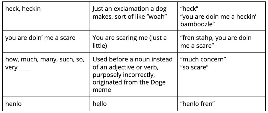 doggolingo common doggo thoughts