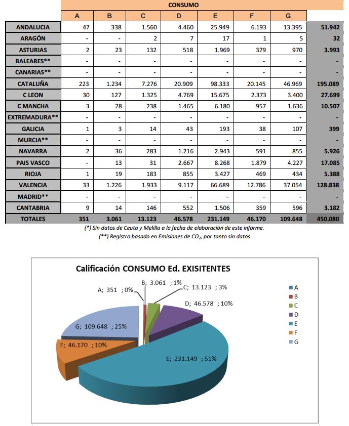 registro de calificaciones en consumo edificios existentes Ministerio Industria informe del estado de la certificación energética en España