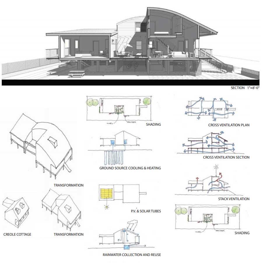 plano casa sostenible