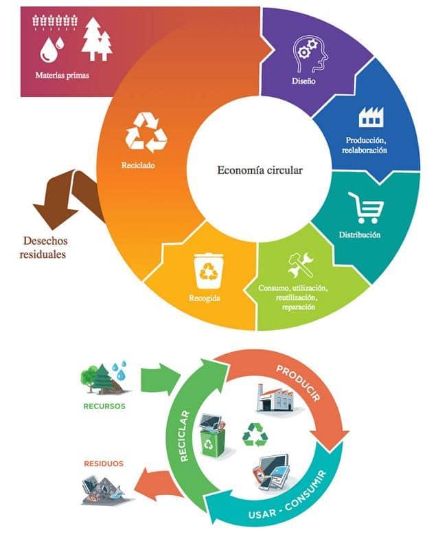 Resultado de imagen para economia circular