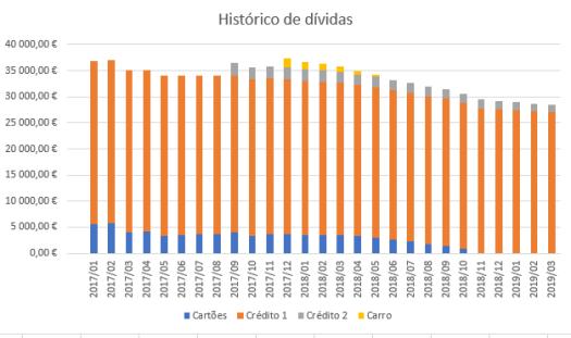 Evolução das dívidas - Março de 2019